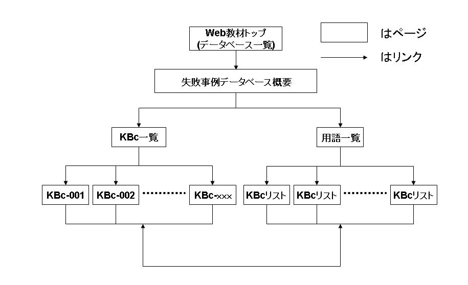 失敗事例データベース構成図.jpg